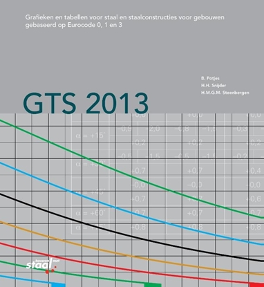Afbeeldingen van GTS 2013