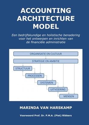 Afbeeldingen van Accounting Architecture Model